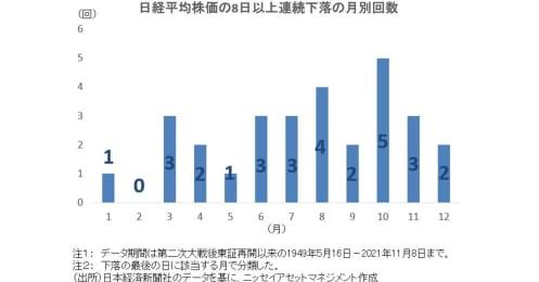 「岸田ショック」で始まる10月株式相場、今後はどうなる?過去の連続下落後を検証してみた