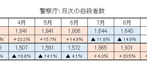 自殺者数、もやし購入金額、強盗件数…最新の統計・データから見る日本の景況感
