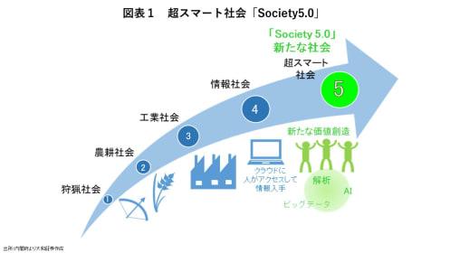 市場規模は760兆円。ウィズコロナ時代に拡大する「Society5.0」とは?
