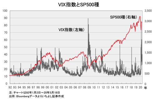 「恐怖指数」VIXの低下が示すコロナ相場のトレンド転換