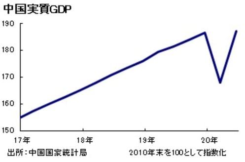 世界経済「史上最大のV字回復」へ向かうが、日本は出遅れ懸念