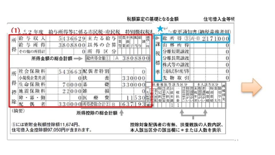 税額決定通知書の見方
