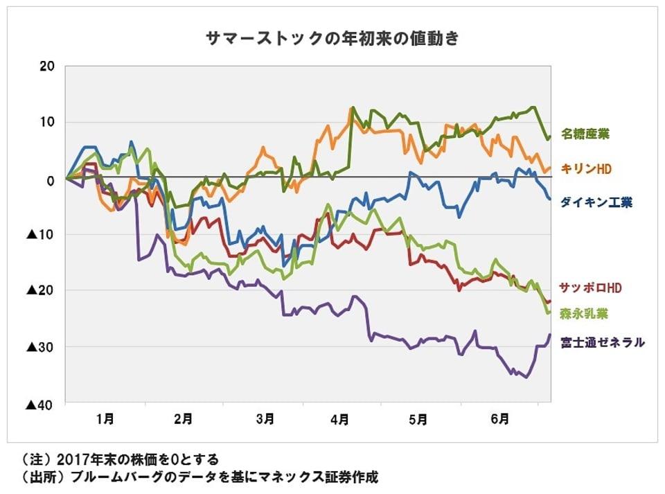 株価 サッポロ