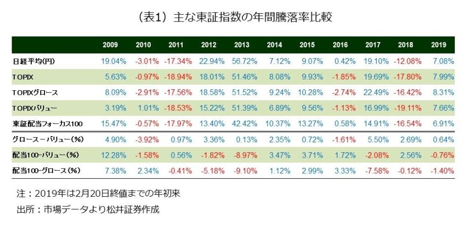 (表1)主な東証指数の年間騰落率比較