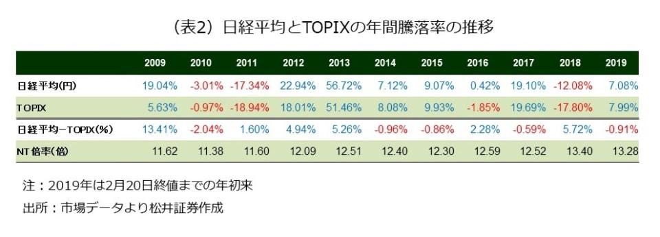 (表2)日経平均とTOPIXの年間騰落率の推移