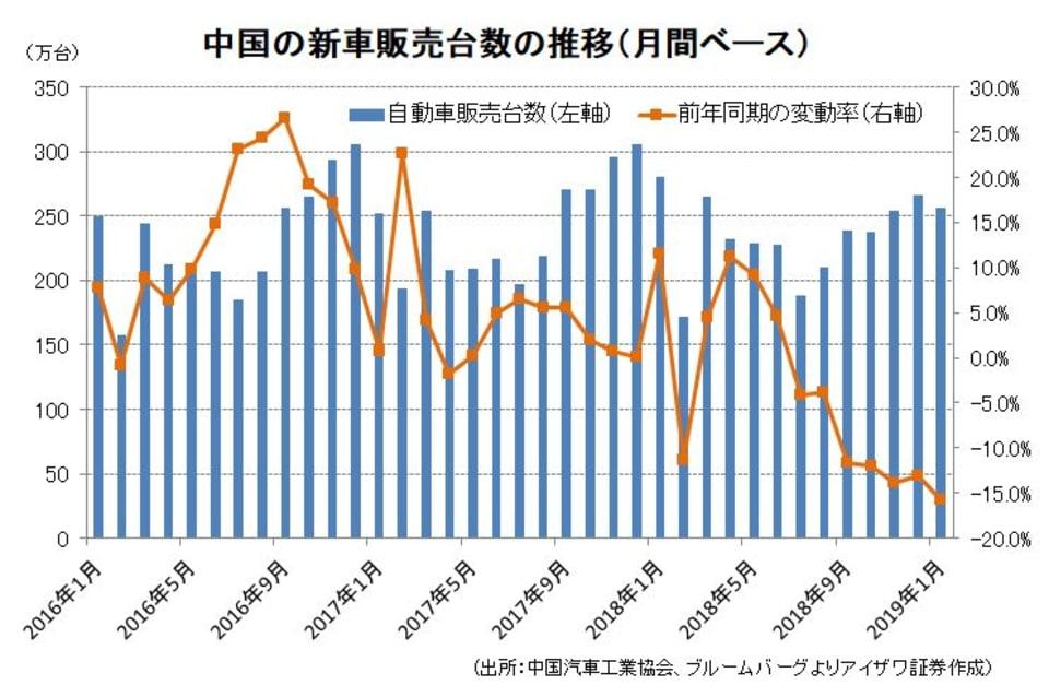 中国の新車販売台数の推移(月間ベース)