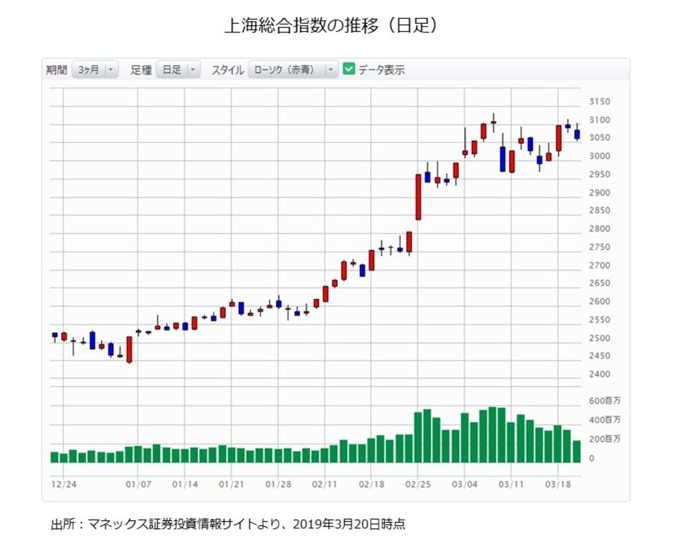 上海総合指数の推移(日足)