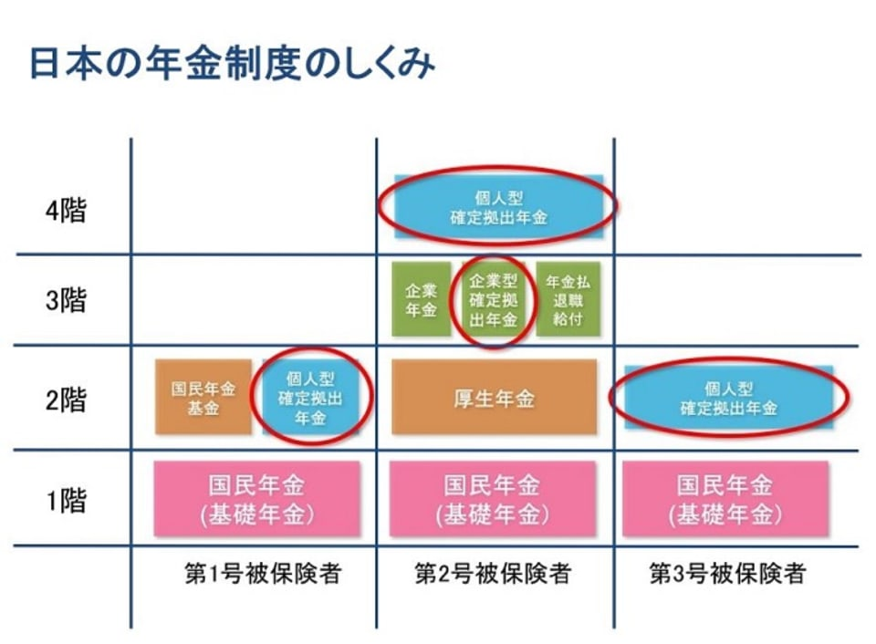 日本の年金制度のしくみ