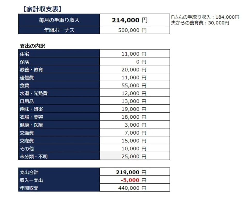 家計収支表1