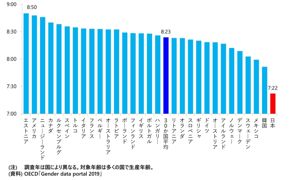 図 1日の平均睡眠時間