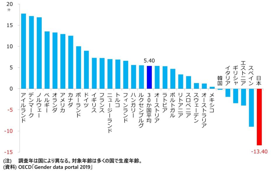 図 平均睡眠時間の男女差(女性-男性)