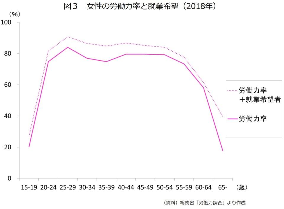図3 女性の労働力率と就業希望