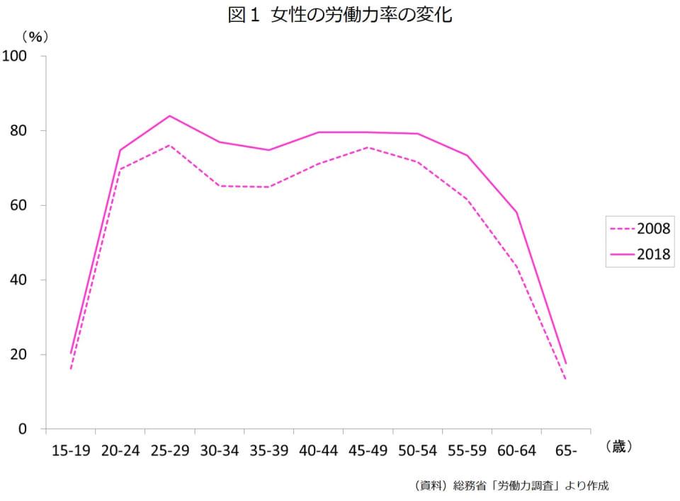 図1 女性の労働力率の変化