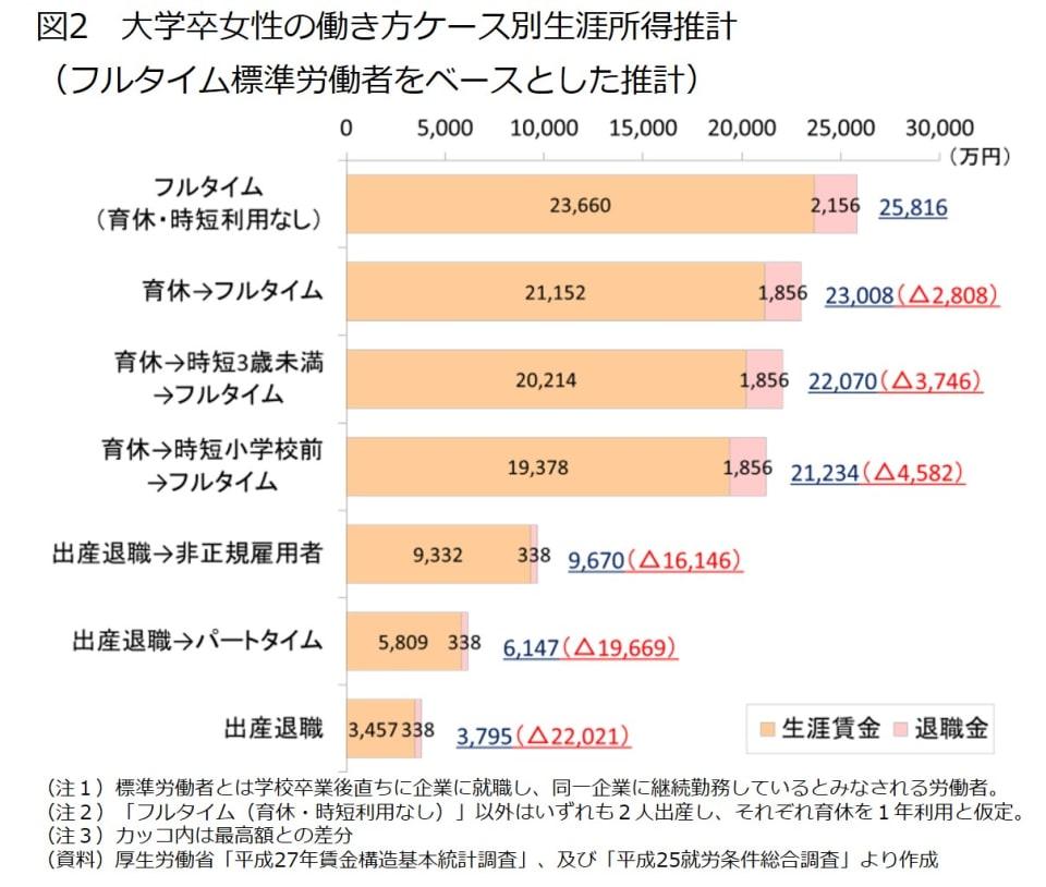 図2 大学卒女性の働き方ケース別生涯所得推計