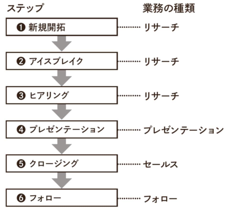 営業の6ステップ