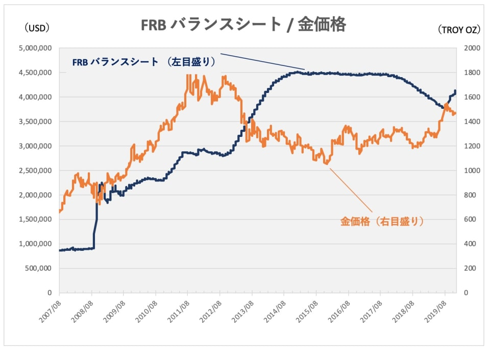 FRBバランスシートと金価格