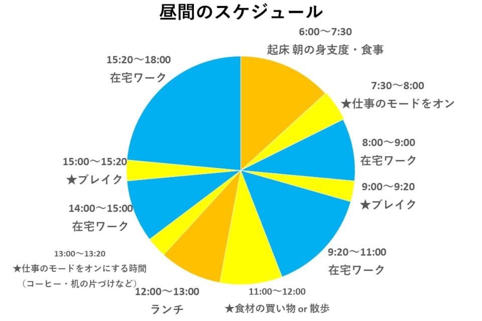 昼間のスケジュール
