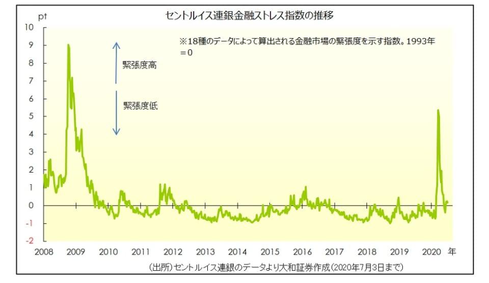 金融ストレス指数