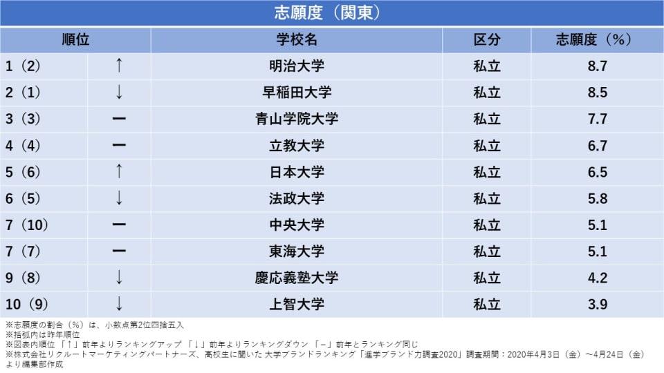 関東 志願したい大学 ランキング