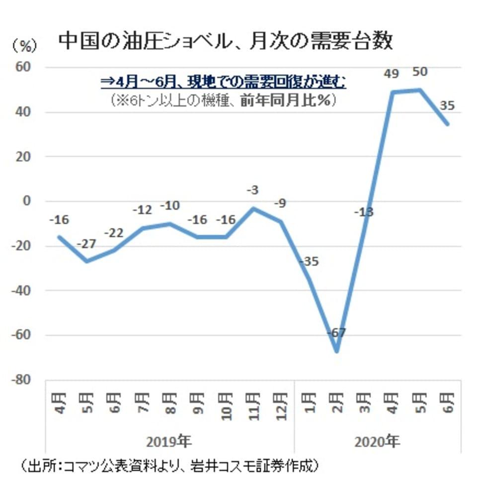 中国の油圧ショベル 月次の需要台数