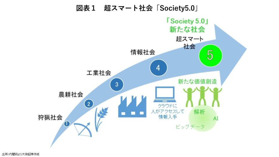 Sosiety5.0