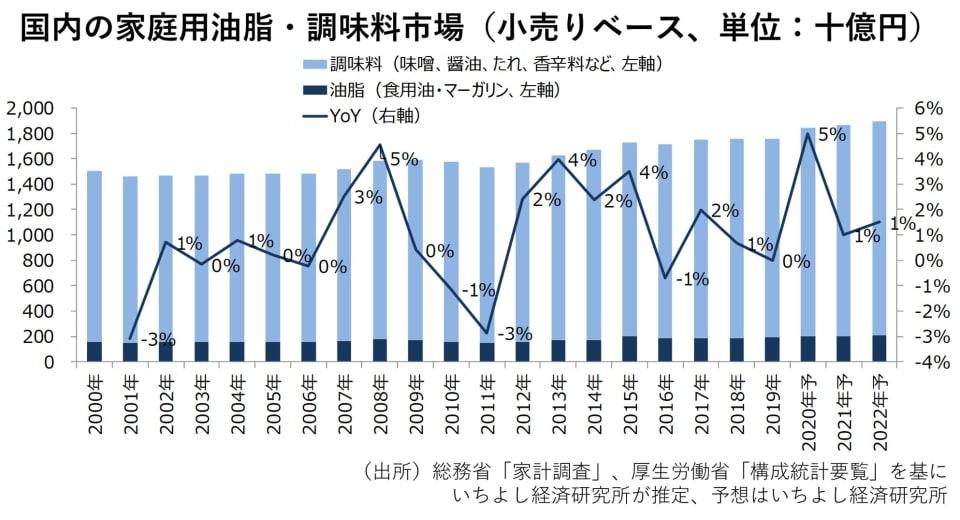 2 国内の家庭用油脂・調味料市場(小売りベース、単位:十億円)
