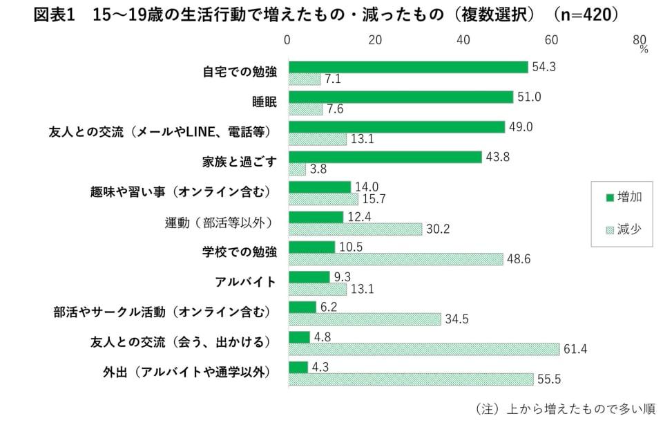 図表1 15~19歳の生活行動で増えたもの・減ったもの