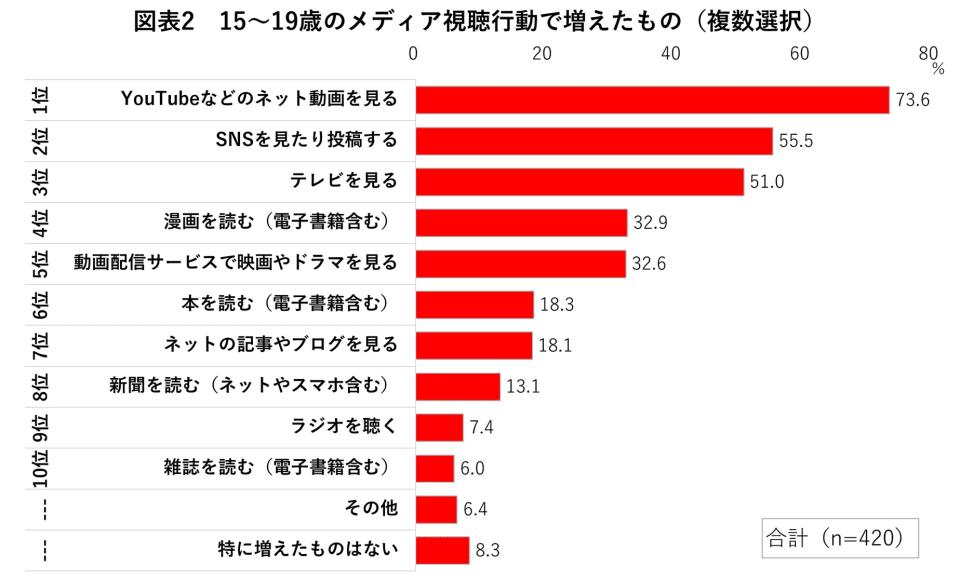 図表2 15~19歳のメディア視聴行動で増えたもの