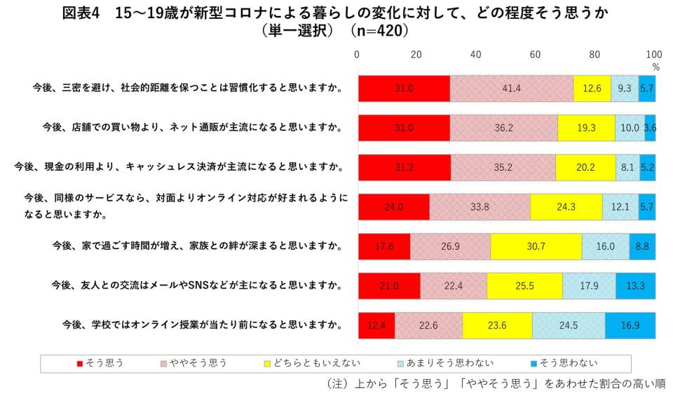 図表4 15~19歳が新型コロナによる暮らしの変化に対して、どの程度そう思うか