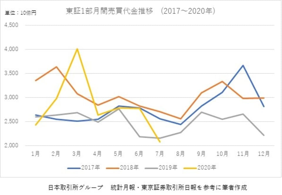 東証一部月間売買代金推移