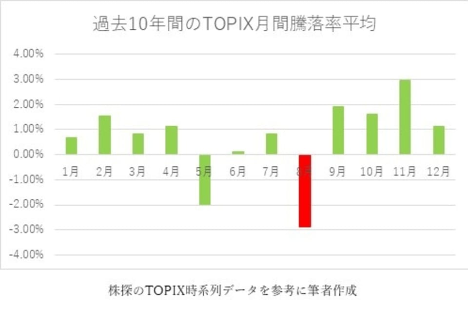 過去10年間のTOPIX月間騰落率平均