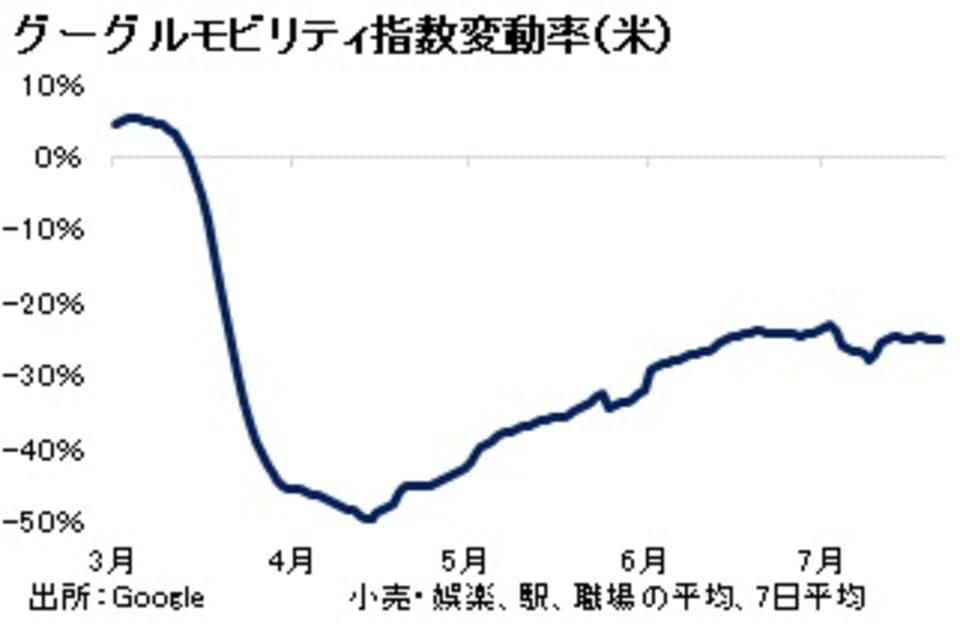 グーグルモビリティ指数変動率