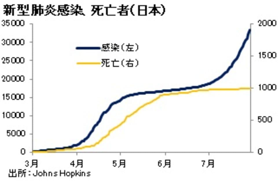 新型肺炎感染、死亡者数(日本)