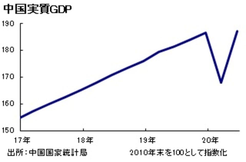 中国実質GDP