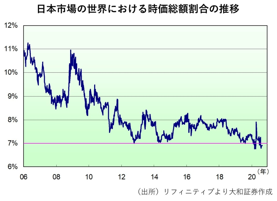 2 日本市場の世界における時価総額割合の推移