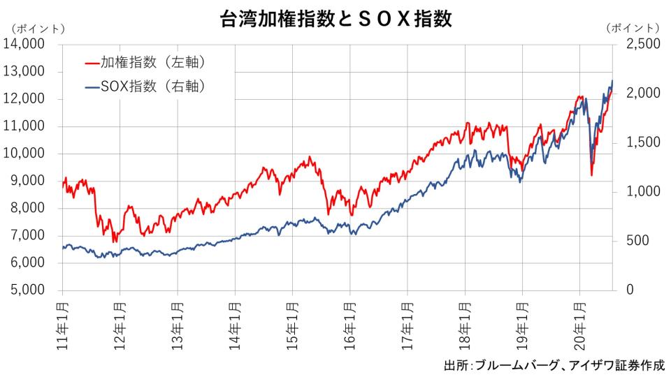 1 台湾加権とSOX指数