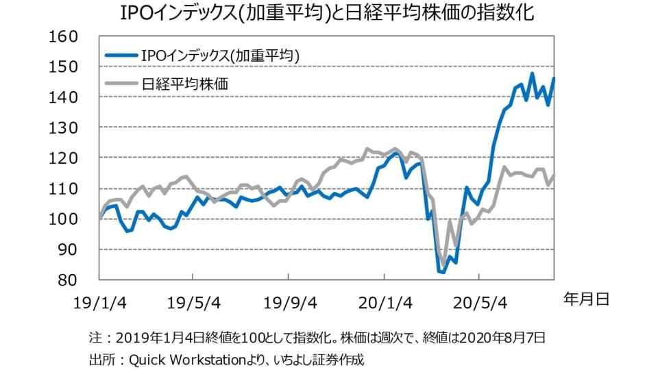 1 IPOインデックス(加重平均)と日経平均株価の推移