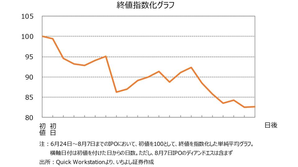 3 終値指数化グラフ