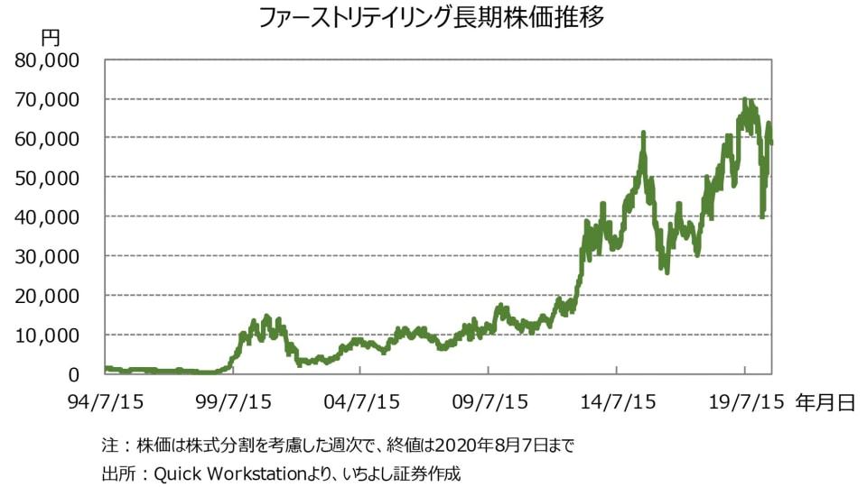 4 ファーストリテイリング長期株価推移