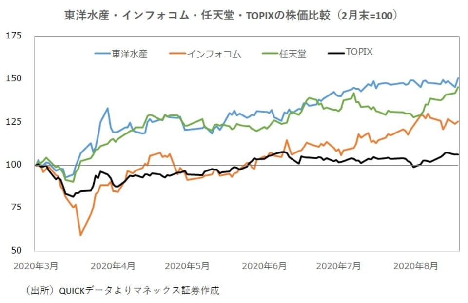 3銘柄とTOPIXの株価比較