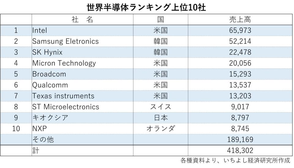 世界半導体ランキング上位10社