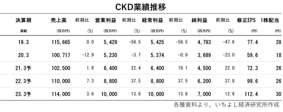 CKD業績推移