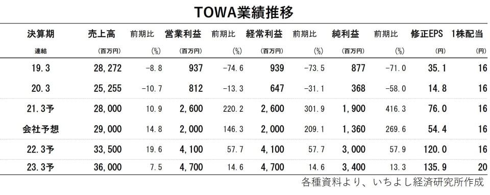 TOWA業績推移
