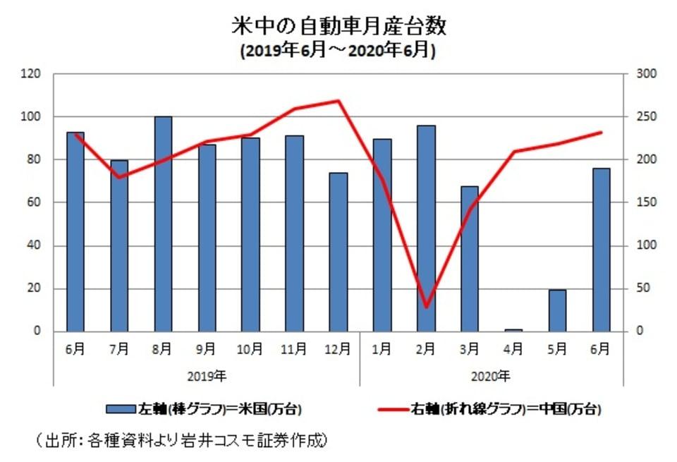 米中の自動車生産台数