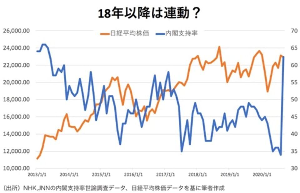 内閣支持率と日経平均株価
