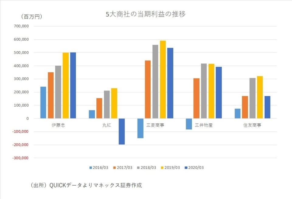 1_5大商社の当期利益の推移