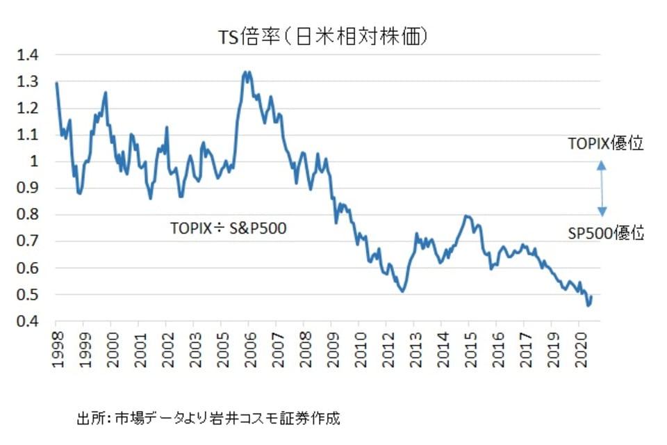 1_TS倍率(日米相対株価)