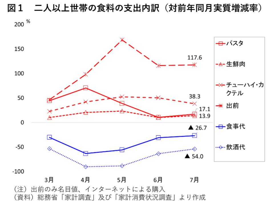 1_二人以上世帯の食料の支出内訳(対前年同月実質増減率)
