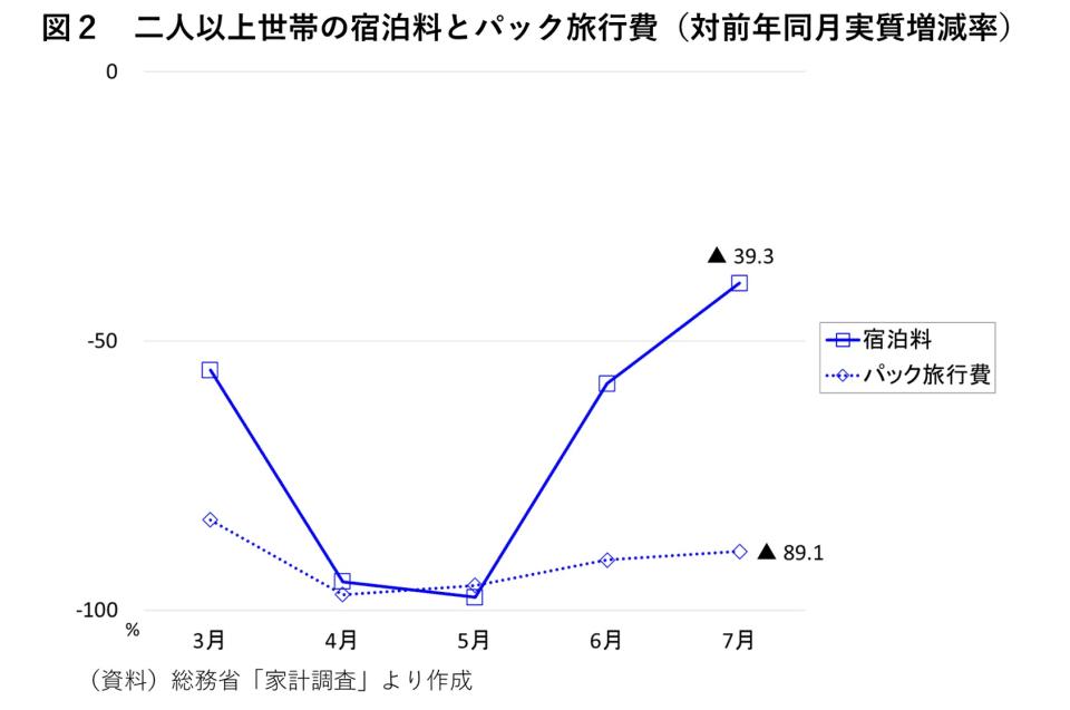 図2 二人以上世帯の宿泊料とパック旅行費(対前年同月実質増減率)