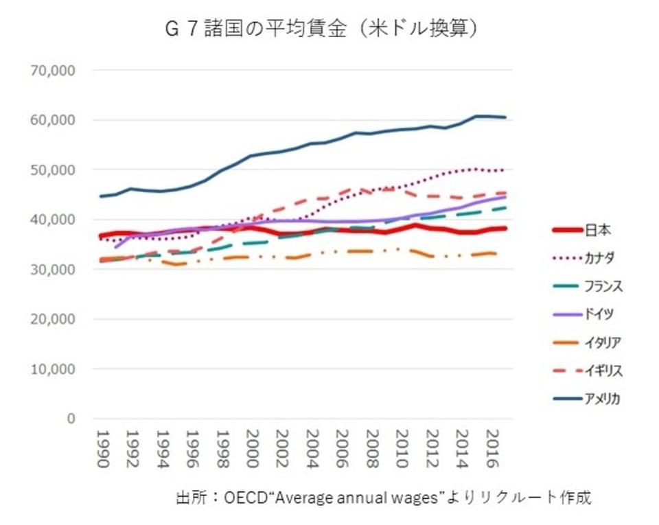 G7諸国の平均賃金